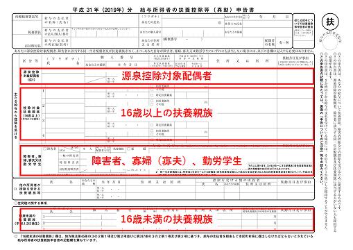 扶養控除申告書のイメージ